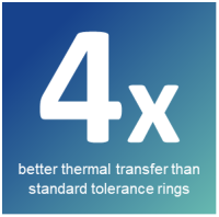 thermal transfer performance of RENCOL® Thermoclad over standard tolerance rings
