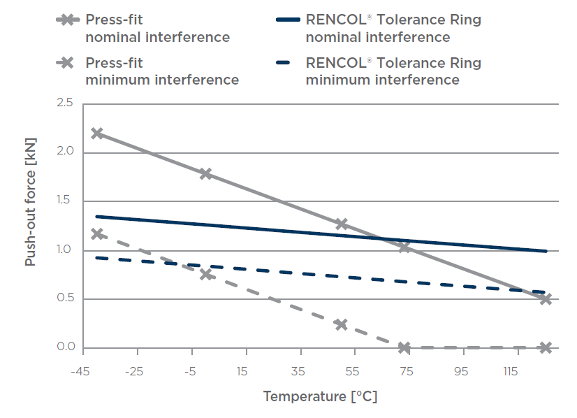 Calculated retention force through a typical operating temperature range