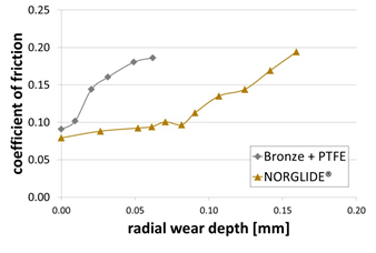 Coefficient of friction over radial wear depth | Long Life NORGLIDE Bearings