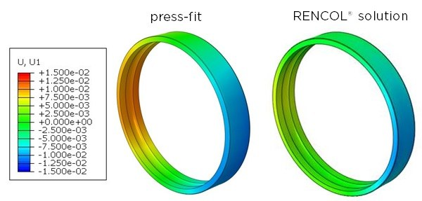 RENCOL Finite Element Analysis RENCOL Solution vs Press Fit