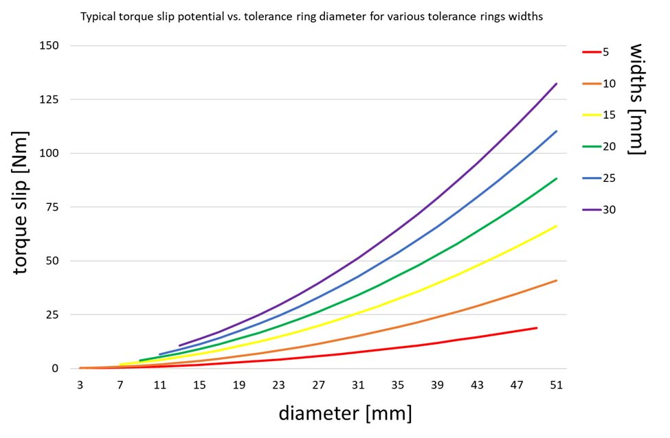 Torque slip potential vs tolerance ring diameter for various tolerance ring widths