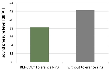 Sound Pressure Level RENCOL Tolerance Ring vs Without Tolerance Ring