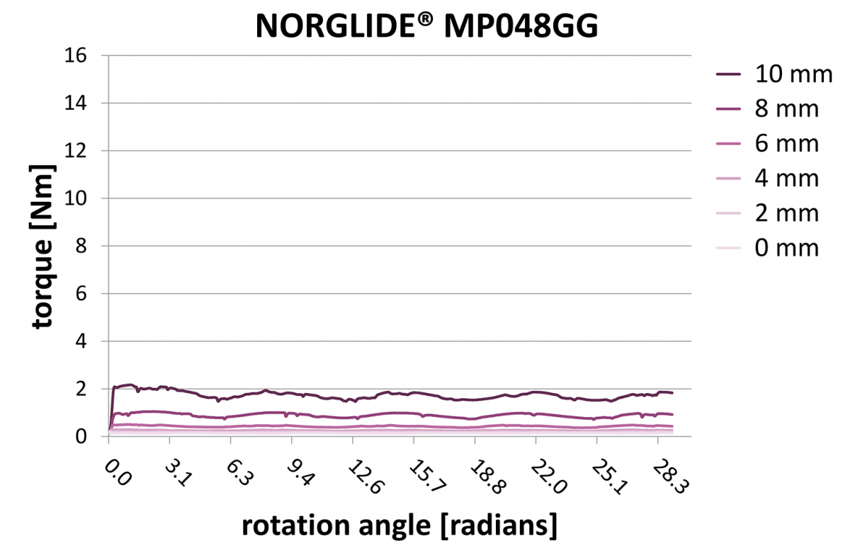 NORGLIDE Tolerance Compensation MP048GG, Fig. 6 | Saint-Gobain