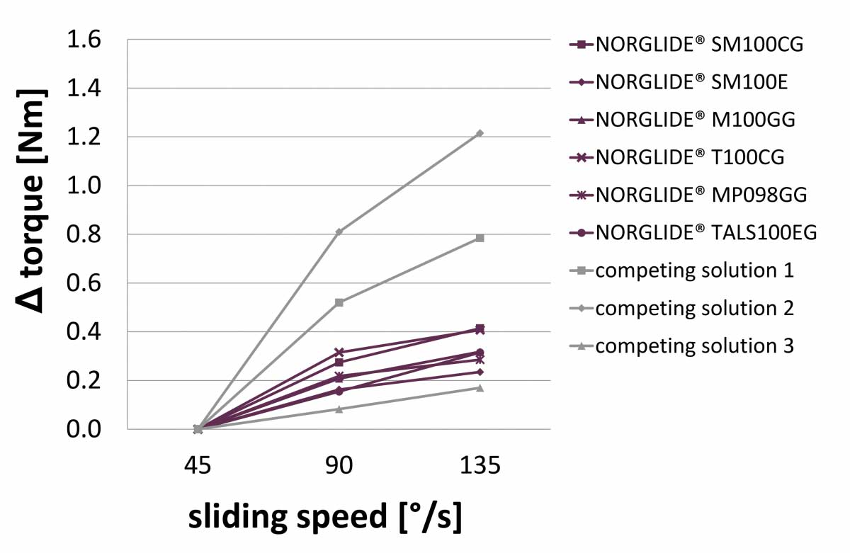 NORGLIDE Tolerance Compensation Delta Sliding Speed, Fig. 3 | Saint-Gobain