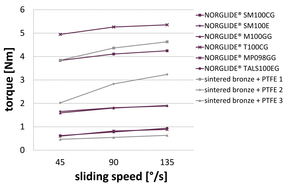NORGLIDE Tolerance Compensation Sliding Speed, Fig. 3 | Saint-Gobain