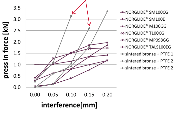NORGLIDE Tolerance Compensation Interference, Fig. 1 | Saint-Gobain