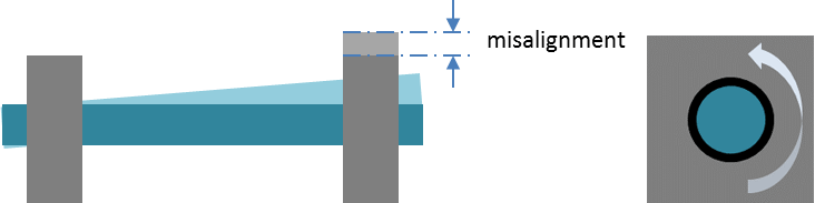 Tolerance Compensation, Misalignment, Figure 5 | Saint-Gobain