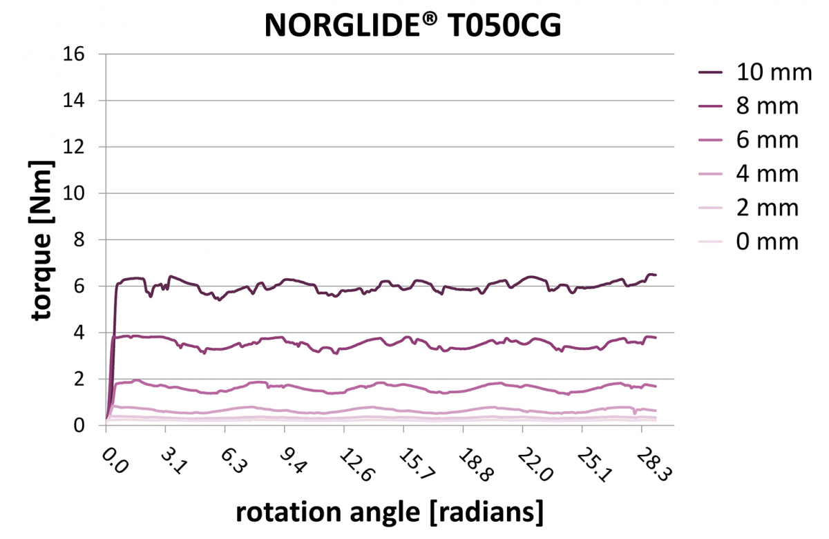 NORGLIDE Tolerance Compensation T050CG, Fig. 6 | Saint-Gobain