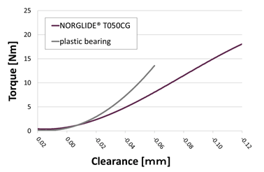 Perfect Fit Comparison Graph with NORGLIDE Bearings| Saint-Gobain